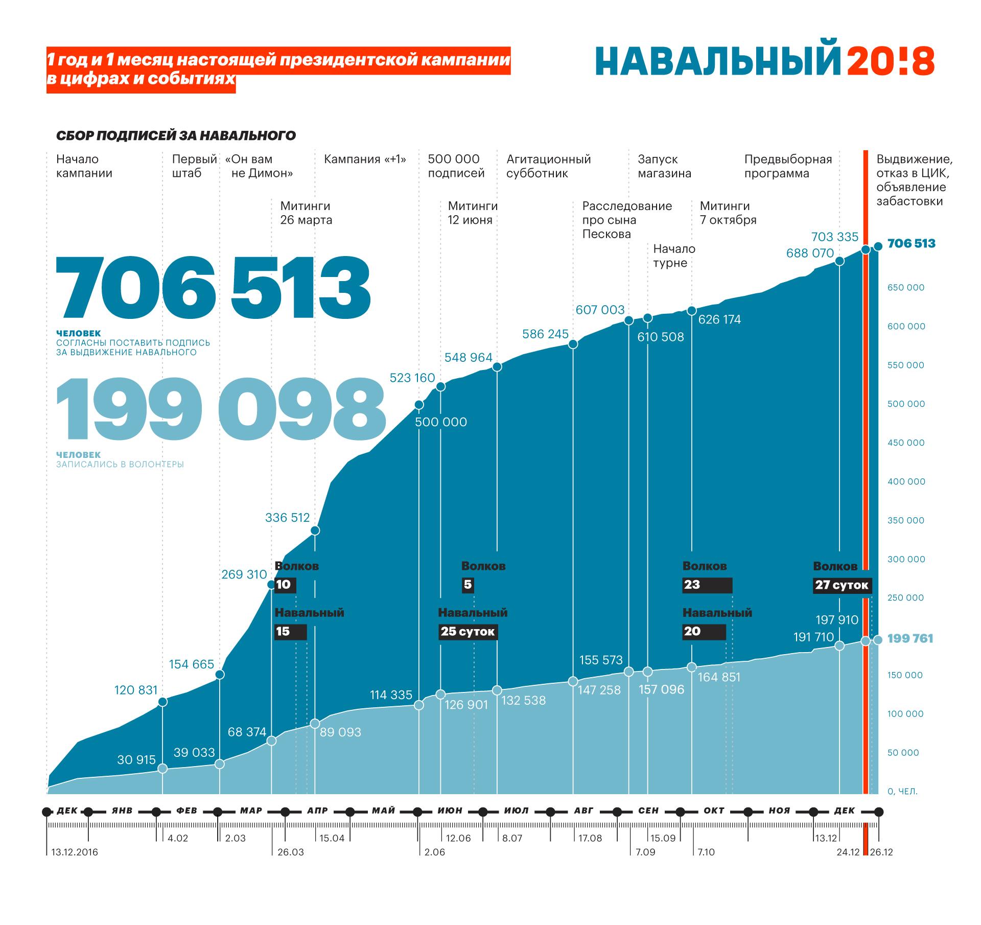 Леонид Волков Митинги аресты видео 200 тысяч волонтеров и более 700 тысяч подписей месяц за месяцем